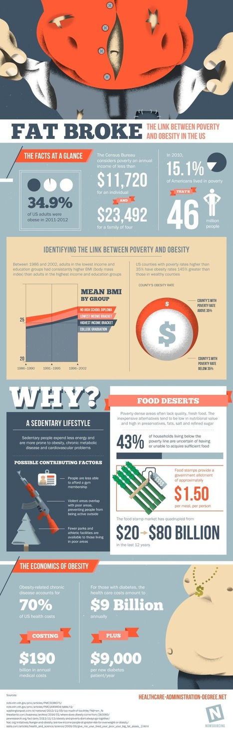 The Link Between Poverty and Obesity in the US | Sustain Our Earth | Scoop.it