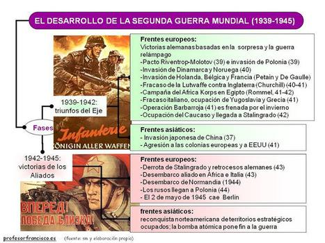 Diiagrama del desarrollo de la segunda guerra mundial   Ciencias Sociales - Segunda Guerra Mundial   Scoop.it