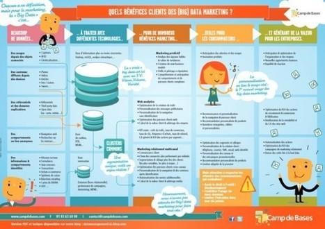 Big Data : quel impact sur le marketing et la relation client ? @ Télécoms, Média & Pouvoir | Big Data Marketing | Scoop.it