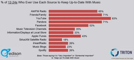 The Deal With Independent Music Getting Pulled from YouTube « Saving Country Music | Kill The Record Industry | Scoop.it