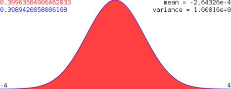 Simulating normal random variable using polar method in JavaScript | Psychometrics | Scoop.it