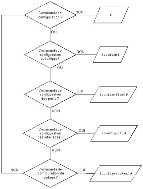 Configuration générale des routeurs — Bienvenue sur le site cisco.goffinet.org | CCNA - ICND1 | Scoop.it