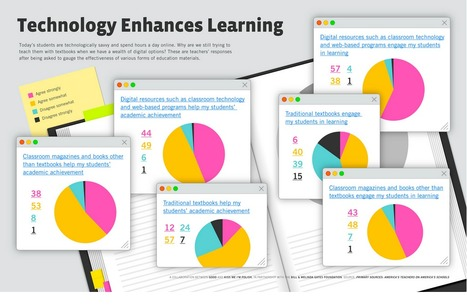 Infographic: How Technology Enhances Learning | eLearning and Blended Learning in Higher Education | Scoop.it