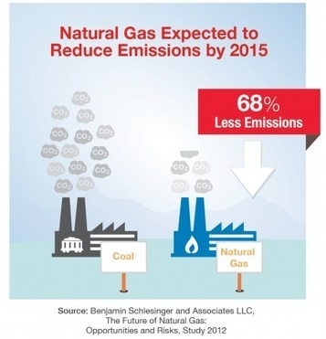 Natural gas fuels bright outlook for further emissions reductions | Human Geography | Scoop.it
