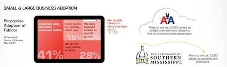 [Infographie] L'adoption des tablettes en entreprise | FrenchWeb.fr | Actu Tel&Com | Scoop.it