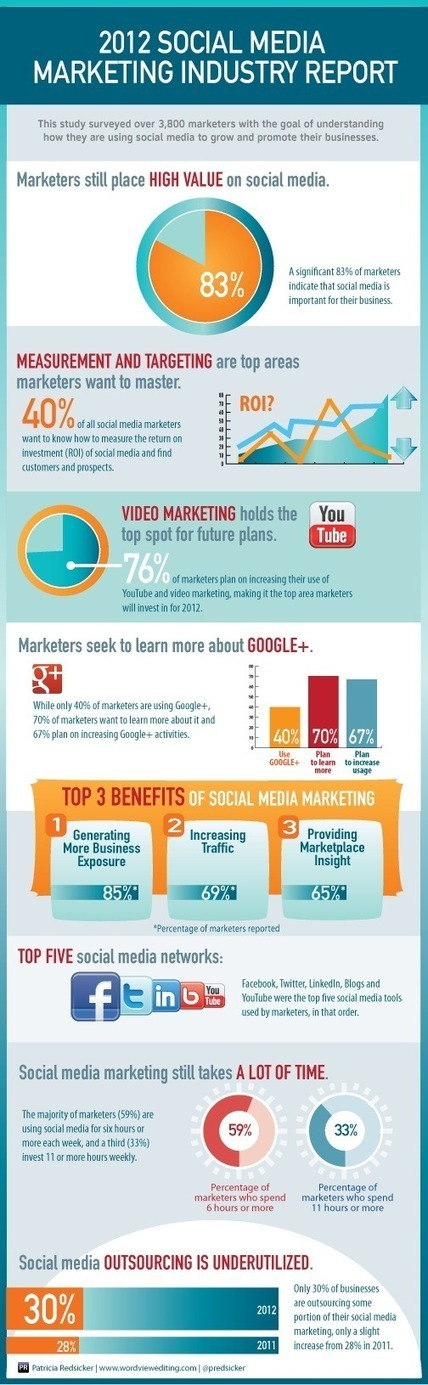 Social Media for Business in 2012[Infographic] | Marketing & Webmarketing | Scoop.it