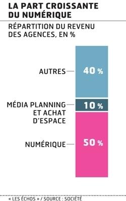 Publicité: le numérique bouleverse le modèle des groupes de communication traditionnels   Media&More   Scoop.it