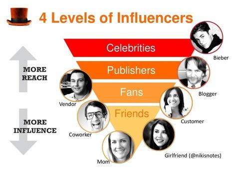#RedesSociales #Socialmedia La democratización de la influencia   Bussines Improvement and Social media   Scoop.it