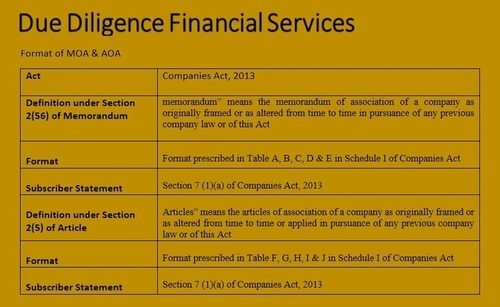 Due Diligence Financial Services • Sample Format of MOA and AOA ...