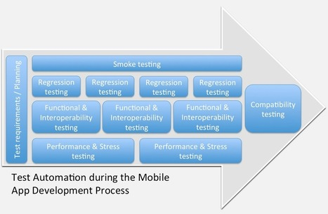 10 Best Practices for Mobile App Testing - Testdroid | Mobile | Scoop.it