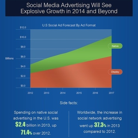 How B2B Businesses are Tackling Social Media in 2014 | Social Media Today | Social Media Measurement, Analytics & ROI | Scoop.it