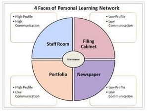 Apprentissages Personnels Dans l'Espace - Façonnage numérique | MOOC langues étrangères | Scoop.it