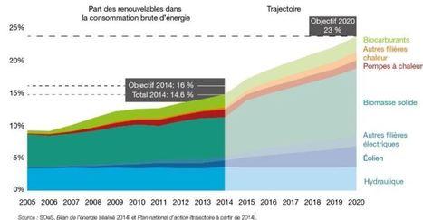 Examen environnemental par l'OCDE : la France peut mieux faire | Sale temps pour la planète | Scoop.it