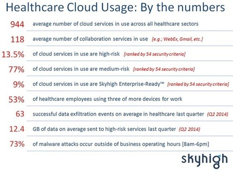 Over 90% Of Cloud Services Used In Healthcare Pose Medium To High Security ... - Forbes | Peer2Politics | Scoop.it
