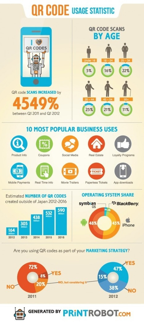 MobileMarketing.nl: Mobile Infographics (18 april 2013) | Mobile Marketing & AR | Scoop.it