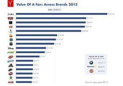 Un fan Facebook rapporte 174 dollars par marque en moyenne | Numérique et TIC | Scoop.it