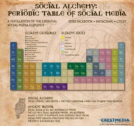 Social Alchemy: Social Media Marketing Elements & Compounds | Marketing & Webmarketing | Scoop.it