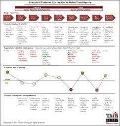 Les 10 tendances de l'expérience client en 2014 | X+M Experience Memorable | Marketing | Scoop.it