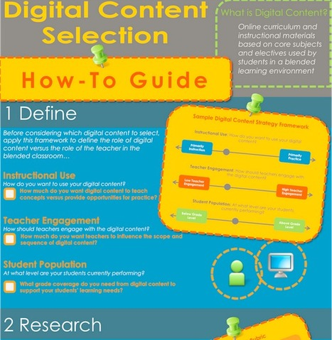Selecting Digital Content for Your School: A How-To Guide | Education Elements | Technology for school | Scoop.it