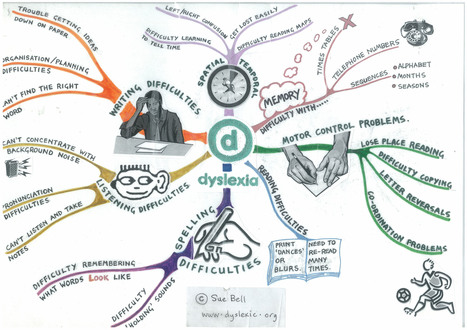 A Dos & Don'ts Visual Guide for Teachers : DYSLEXIA mind-map | edchat mindmap | EFL-ESL, ELT, Education | Language - Learning - Teaching - Educating | Scoop.it