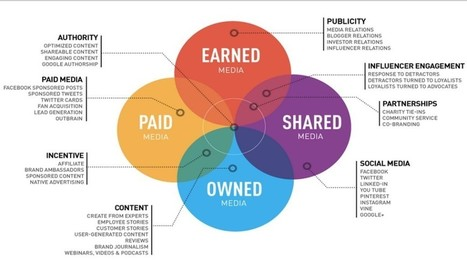 10 PR hacks on Paid Content | Content Marketing & Content Strategy | Scoop.it