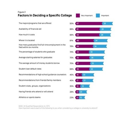 College Decisions Survey: Deciding to Go to College - EdCentral | College and Career-Ready Standards for School Leaders | Scoop.it