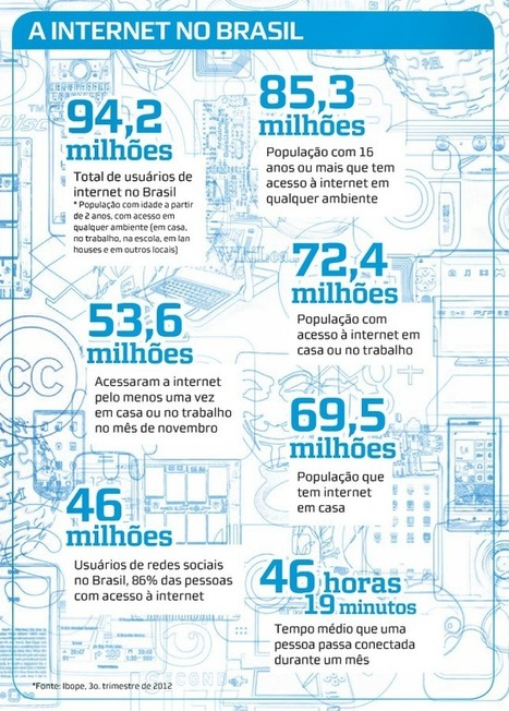 A internet no Brasil (infográfico) | Foreign Language Focus | Scoop.it