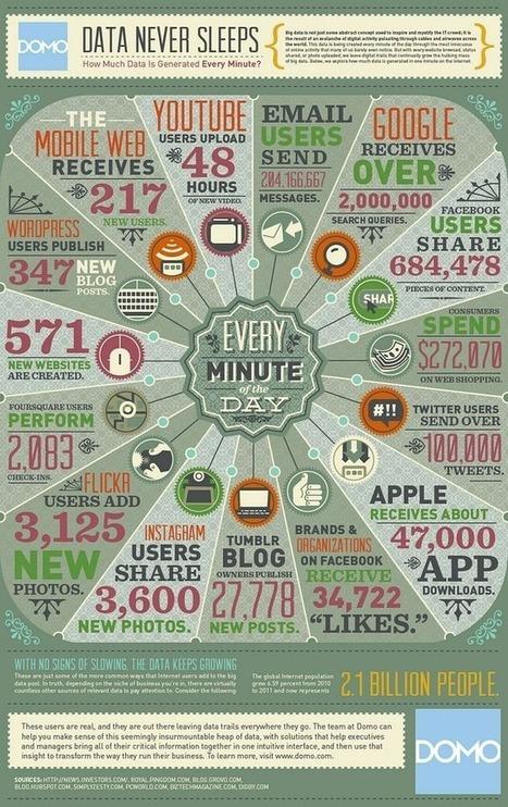 Volumen de información generada cada minuto en internet — Tecnoculto | space oddity | Scoop.it