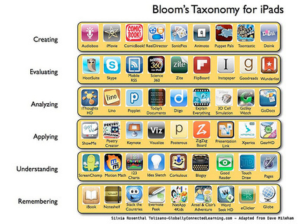 Apps educativas organizadas y clasificadas | educacion-y-ntic | Scoop.it