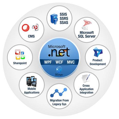 Dotnet Web Development Services | Web Development Services | Scoop.it