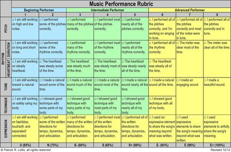 The Importance of Models: Intelligent vs. Thoughtless Use of Rubrics   Assistant Principal   Scoop.it