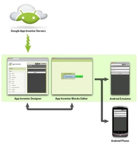 App inventor español. Offline. Tutorial. Instalación. | Tecnología para 4º de E.S.O. | Scoop.it