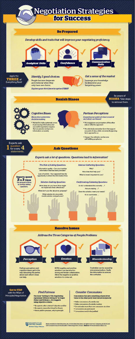 Negotiation Strategies for Success Infographic | Business | Scoop.it