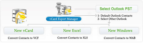 Export Outlook Contacts to vCard | Convert Outlook to Excel, vCard & WAB Contacts Try vCard Export Software | vcard export | Scoop.it