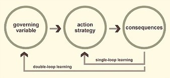 Los 36 principios del aprendizaje. Lo que nos enseñan los videojuegos. | Educación a Distancia y TIC | Scoop.it