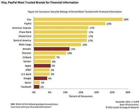 Apple, Amazon, Facebook, Google leading post-PC banking? - ZDNet (blog) | Amazon Kindle | Scoop.it