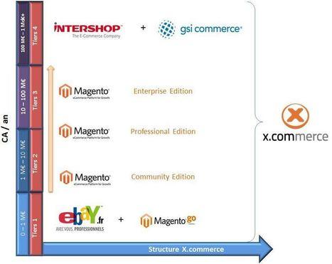 Qu'Est-Ce que X.Commerce ? | WebZine E-Commerce &  E-Marketing - Alexandre Kuhn | Scoop.it