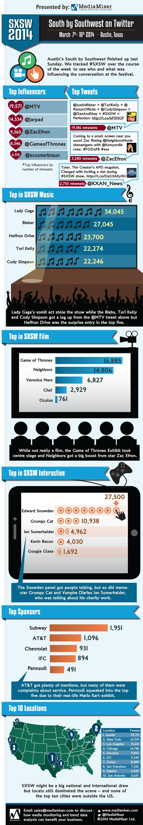 South by Southwest on Twitter | Infographics | Scoop.it