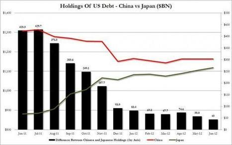Presenting The Shocking Source Of US Treasury Demand In The Past Year | ZeroHedge | Austrian economics | Scoop.it