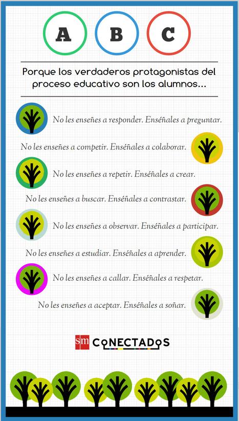 ABC de la educación | Aprender y educar | Scoop.it