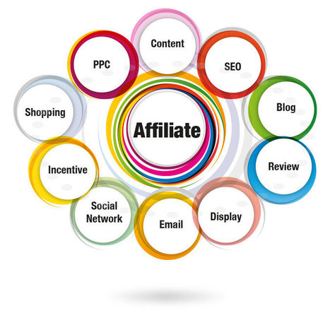 Internet Marketing 101: Affiliate Marketing | Internet Marketing | Scoop.it