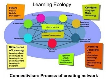 @Ignatia Webs: Beware critics of Connectivism ! Or how I feel connectivism opens up content creation and access | Communities of Practice about New Learning Environments | Scoop.it