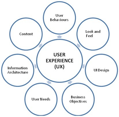 UX, UI, ergonomie & web-design - la sélection haikusages du mercredi 18 Juillet ! | Ergonomie web, design d'interface et écriture pour le web | Scoop.it