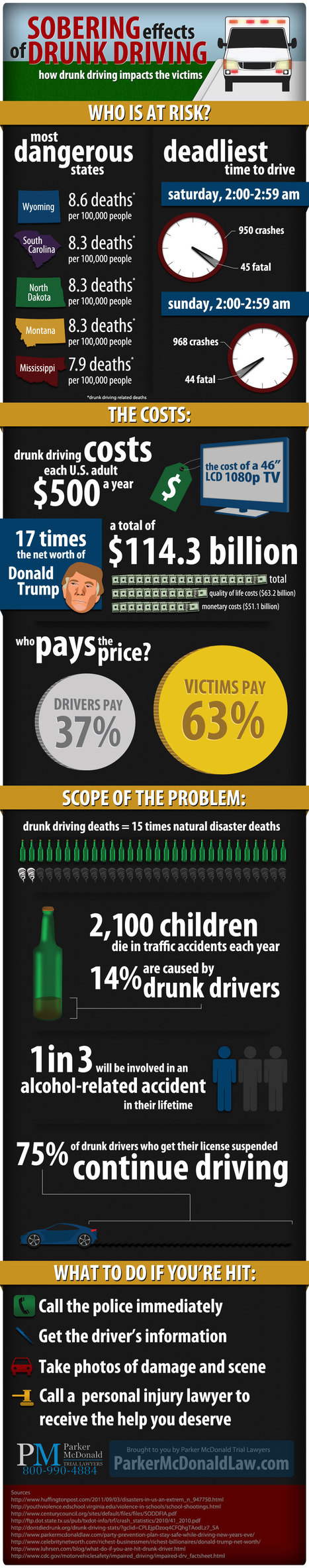 Sobering Effects of Drink Driving | Alcohol and Other Drug Infographics | Scoop.it