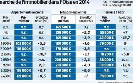 Immobilier : c'est le bon moment pour acheter - Le Parisien | sinatra.patrimoine | Scoop.it