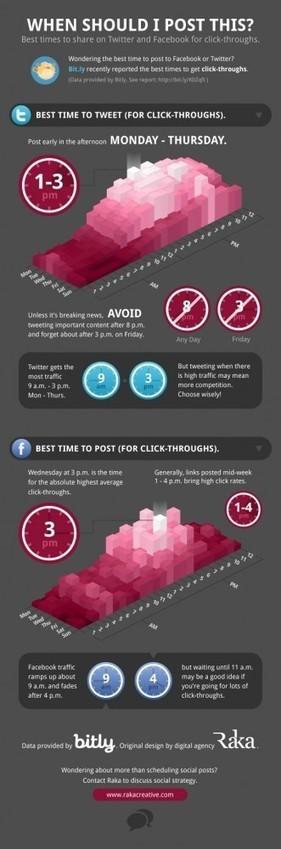 Quel est le meilleur moment pour publier sur les réseaux sociaux ? - Murmure Persistant | Apprivoiser les réseaux sociaux | Scoop.it