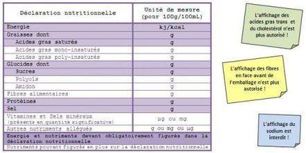 Reglement inco 1169/2011 sur l'étiquetage des aliments   Carambar - Veille réglementaire   Scoop.it