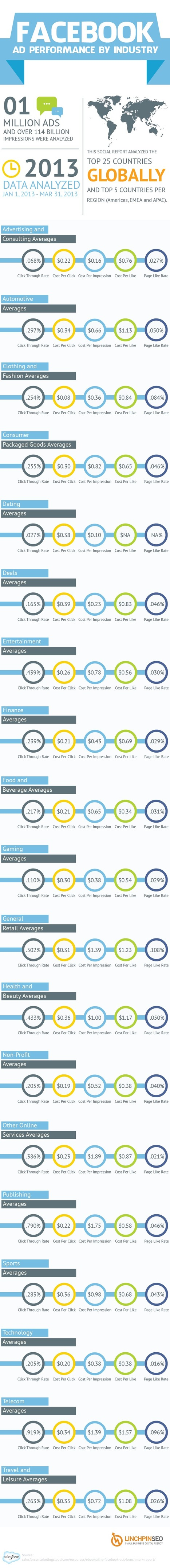 [Infographic] Facebook Ad Performance by Industry | Viral Classified News | Scoop.it