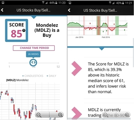 MDLZ NASDAQ Stock Pick of the Week - Markets Analysis | Financial Market Trading | Scoop.it