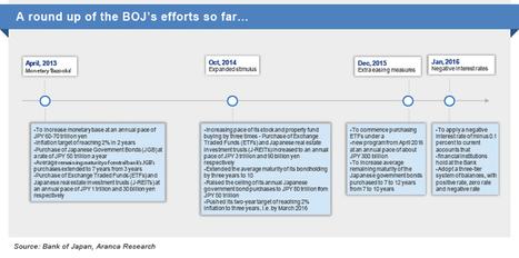 Aranca   Japan's Negative Rate Cut — Is It Enough?   Business Research   Scoop.it